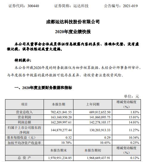 运达科技2020年度净利1.45亿增长11.27% 投资收益增长