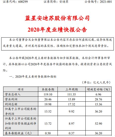 安迪苏2020年度净利13.52亿增长36.2% 液体蛋氨酸销量持续增长