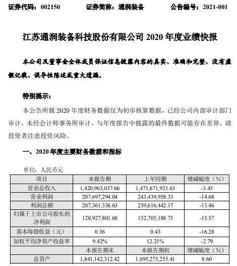 通润设备2020年净利润1.29亿 同比下降15.57% 部分订单未及时发货