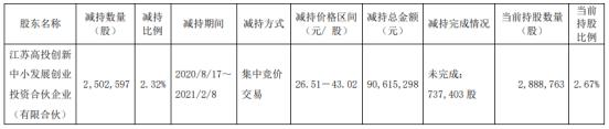 瀚川智能股东江苏高投减持250.26万股 套现9061.53万