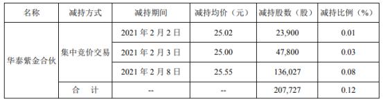 世名科技股东华泰紫金合伙减持20.77万股 套现约530.74万
