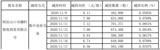 珈伟新能股东灏轩投资减持824.08万股 套现约5867.43万