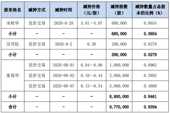 三川智慧3名股东合计减持977万股 套现合计约6339.38万