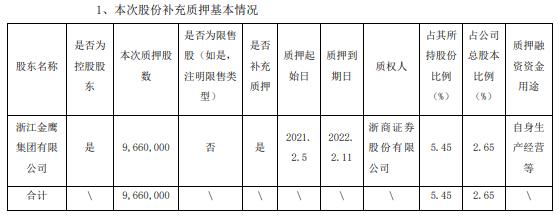 金鹰股份控股股东金鹰集团质押966万股 用于自身生产经营