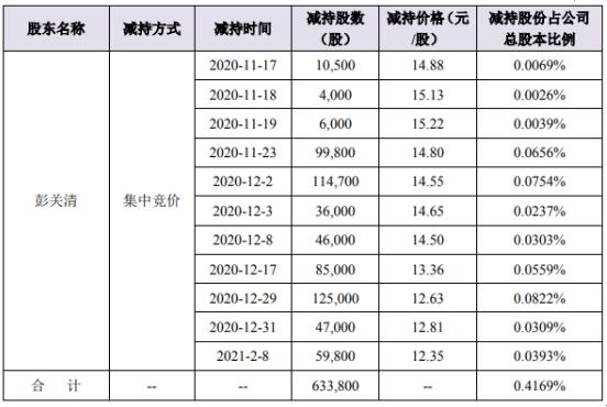 宇环数控股东彭关清减持63.38万股 套现约800.49万