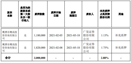 高伟达控股股东高颖投资以300万股作为补充质押
