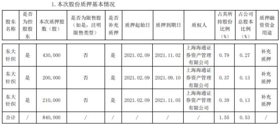 康隆达控股股东东大针织质押84万股 用于补充质押