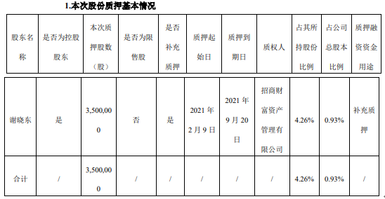城地香江控股股东谢晓东质押350万股 用于补充质押