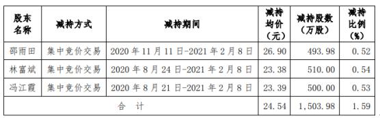 航天彩虹三大股东减持1503.98万股 套现共计3.69亿