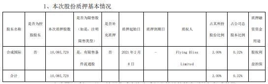 万华化学股东合成国际质押1008.57万股 用于股权利益担保