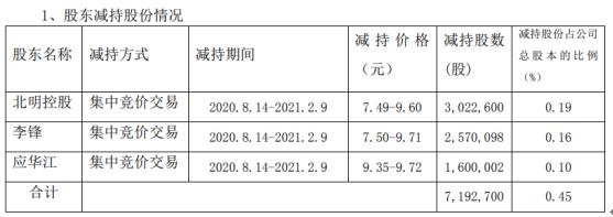 常山北明三大股东减持719.27万股 共计套现约6952.46万股