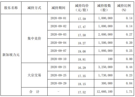 星期六股东新加坡力元减持1266.01万股 套现2.22亿