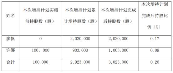 *ST宏图2名股东合计增持292.3万股 耗资合计约280.61万