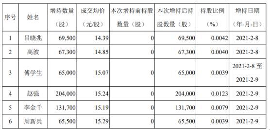 赤峰黄金6名股东合计增持60.3万股 耗资合计909万