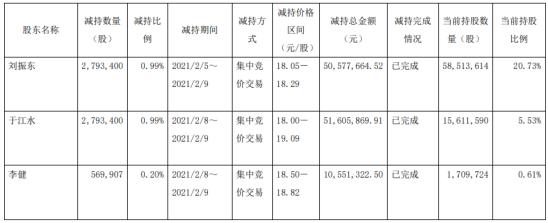 恒通股份3名股东合计减持615.67万股 套现合计1.13亿