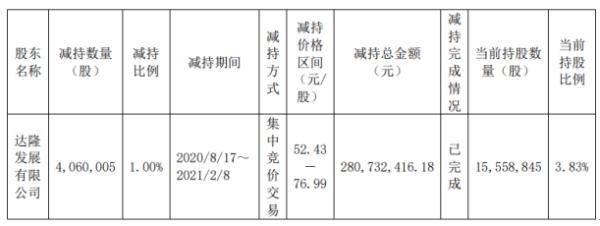 虹软科技股东达隆发展减持406万股 套现2.81亿