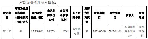 东方国鑫控股股东霍卫平质押股权投资1330万股