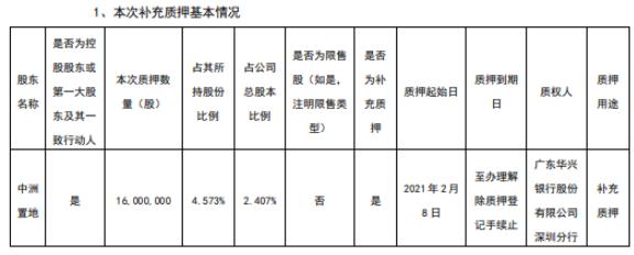 中州控股股东中州置地质押1600万股作为补充质押