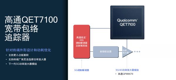 """高通硬核新年""""大礼包"""":骁龙X65、545毫米波天线模组等新品重磅推出"""