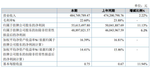穗晶光电2020年净利5561.35万增长11.13% 车用LED同比销售额增加