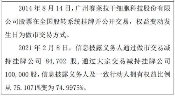 赛莱拉股东减持18.47万股 权益变动后持股比例为14.11%