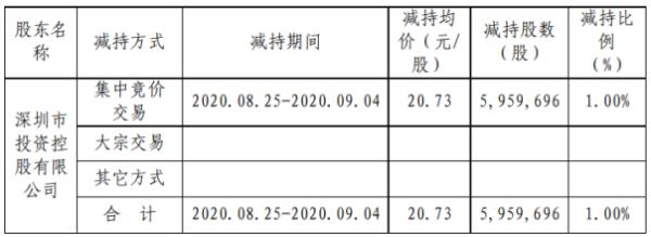 深物业A股东深投控减持595.97万股 套现1.24亿