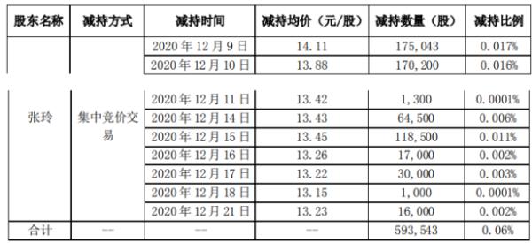 深圳华强股东张玲减持59.35万股 套现约837.49万