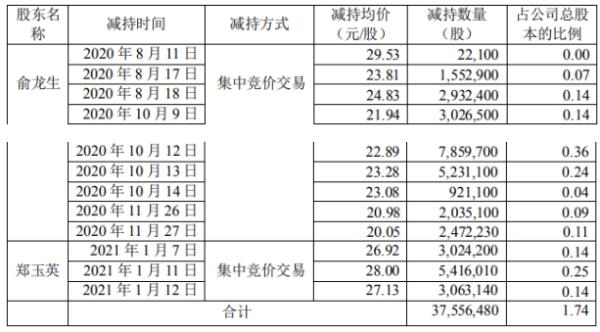 广汽科技两名股东减持3755.65万股 套现总额约9.18亿元