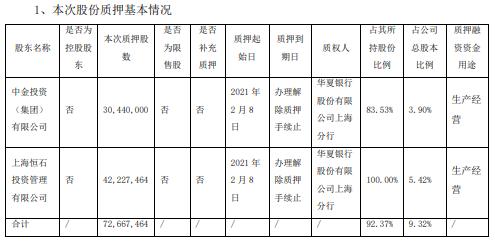 *ST交昂2名股东合计质押7266.75万股 用于生产经营