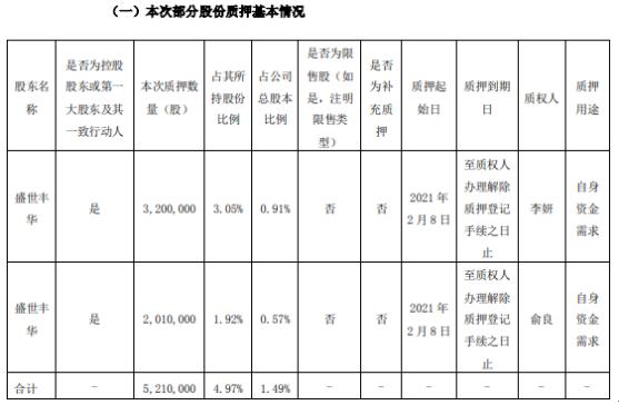 康跃科技控股股东盛世丰华合计质押521万股 用于自身资金需求