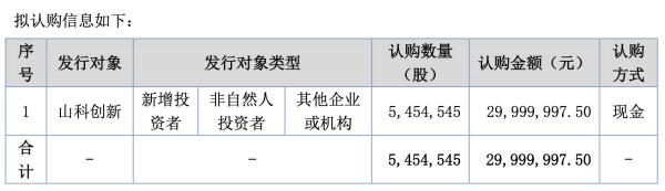 乾元泽孚计划定增募资不超3000万元 由山科创新认购