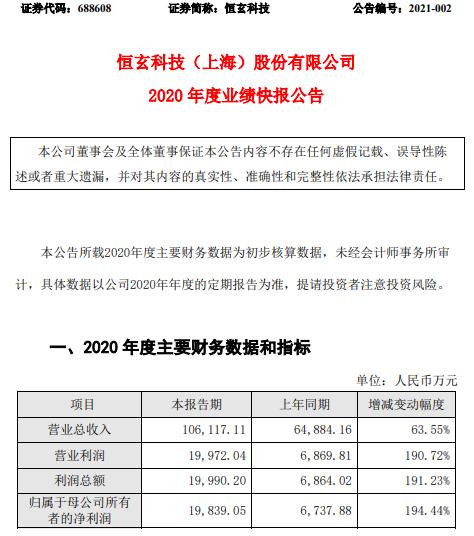 恒玄科技2020年度净利1.98亿增长194.44% 产品所处市场快速发展