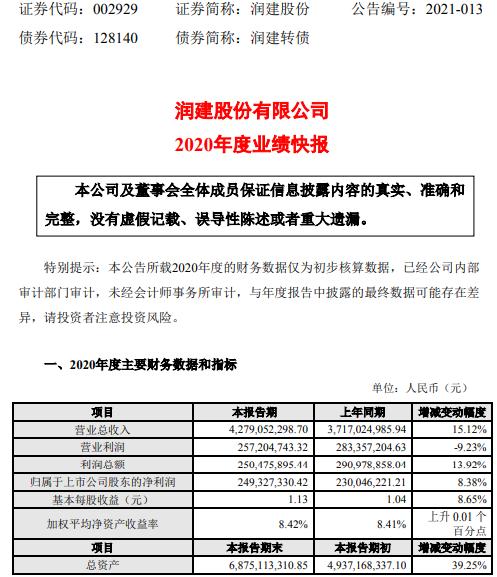 润建股份2020年度净利2.49亿增长8.38% 通信技术服务业务稳定递进增长