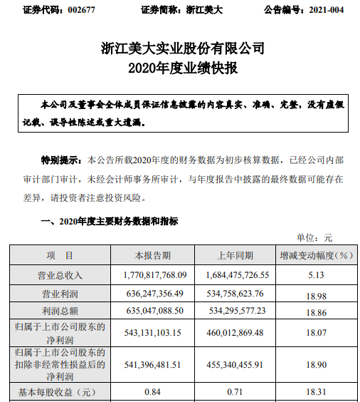 浙江美大2020年度净利5.43亿增长18.07% 拓展多元化销售渠道