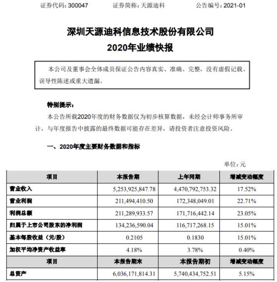 天源迪科2020年度净利1.34亿增长15.01% 网络产品分销业务稳健增长