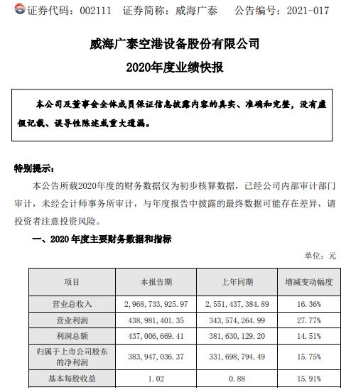 威海广泰2020年度净利3.84亿增长15.75% 特殊业务收入大幅增长