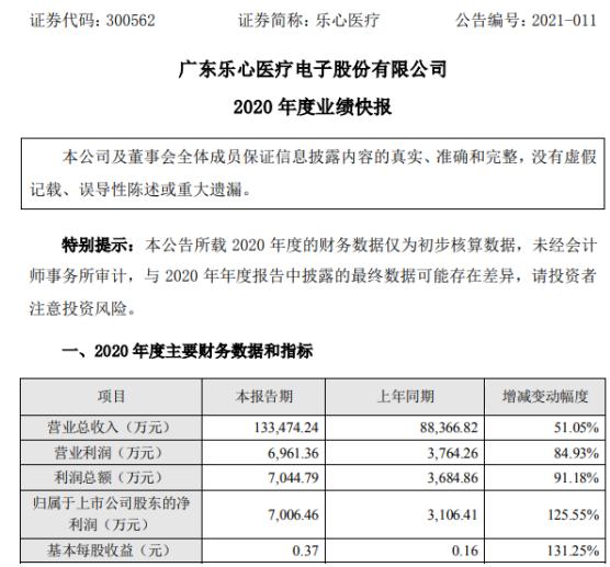 乐心医疗2020年度净利7006.46万增长125.55% 销售收入大幅增长