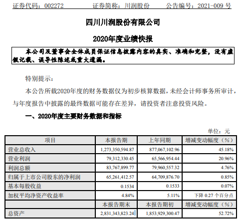 川润股份2020年度净利6526.14万增长0.85% 综合毛利率提升