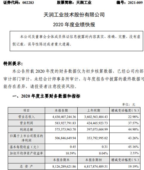 天润工业2020年度净利5.07亿增长43.26% 产品销量增长