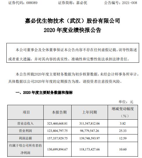 嘉必优2020年度净利1.31亿增长10.6% 公司复工复产、生产经营陆续恢复正常