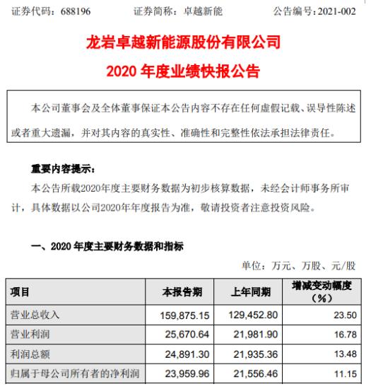 卓越新能2020年度净利2.4亿增长11.15% 生物柴油出口价格上升
