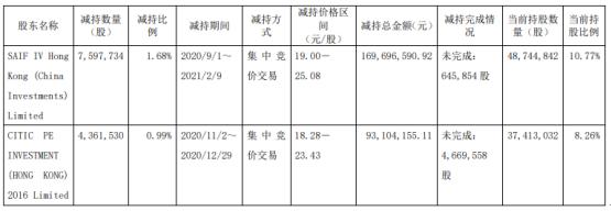 光峰科技2名股东合计减持1195.93万股 套现合计2.63亿