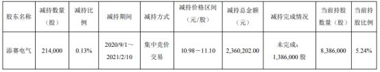 洛凯股份股东添赛电气减持21.4万股 套现236.02万