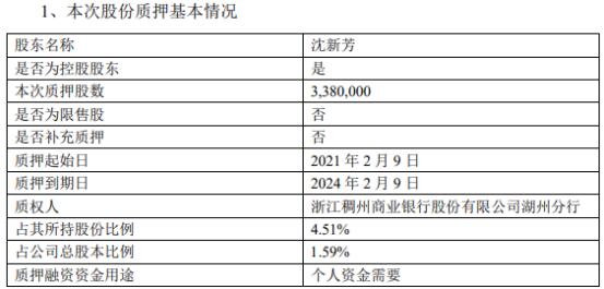 东尼电子控股股东沈新芳质押338万股 用于个人资金需要