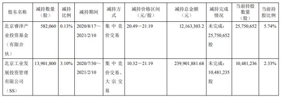 天宜上佳2名股东合计减持1448.39万股 套现合计2.52亿