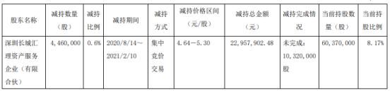 星湖科技股东汇理资产减持446万股 套现2295.79万