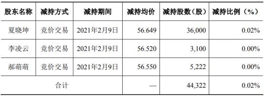 上海钢联3名股东合计减持4.43万股 套现合计250.99万