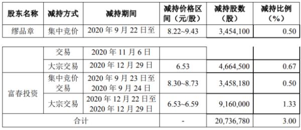 富春股份有限公司两名股东减持2073.68万股 共计套现约1.54亿元