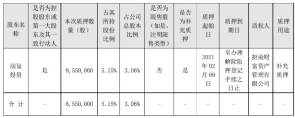 明阳电路控股股东润玺投资质押855万股 用于补充质押