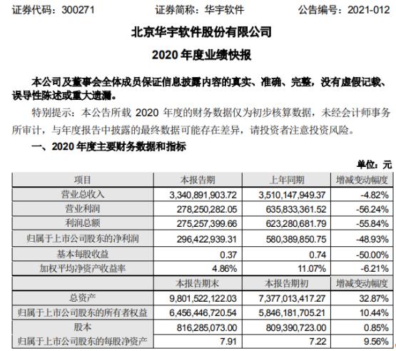 华宇软件2020年度净利2.96亿下滑48.93% 项目招标和实施受阻